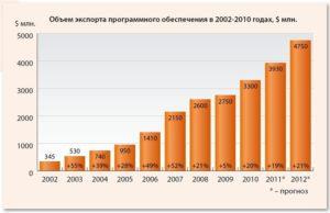 Импорт программного обеспечения из россии в казахстан