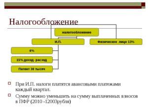 Налогообложение договора подряда с ип