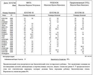 Что нужно для теста днк на отцовство в иркутске