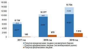 Валютный рынок россии 2020 состояние