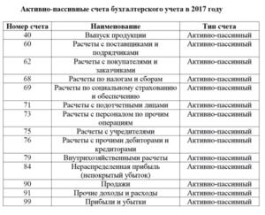 Активные счета бух учета в бюджетных учреждениях