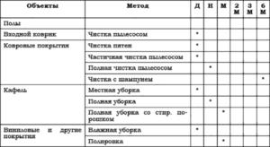 График уборки производственных помещений