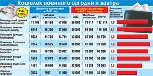 Зарплата полковника российской армии 2020