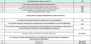 Кбк госпошлина за регистрацию транспортного средства в 2020 году