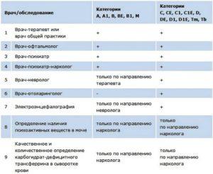 Медкомиссия в мвд список врачей