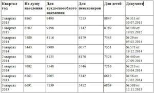 Какой прожиточный минимум в городе иваново