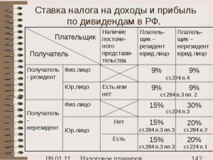 Налог на дивиденды для нерезидентов