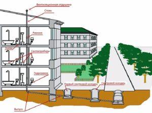 Типы внутридомовой системы холодного водоснабжения мкд