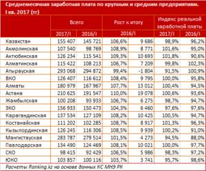 Какая зарплата среднемесячная в казахстане