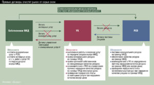 Порядок перехода на прямые договоры рсо с населением в мкд