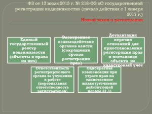 Закон 33 закона о государственной регистрации недвижимости