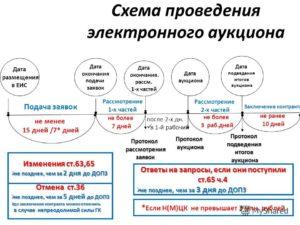 Можно ли объединить товары и услуги по фз 44