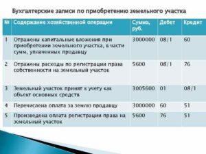 Покупка земельного участка бухгалтерские проводки