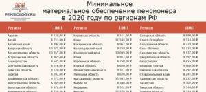 Минимальный размер пенсии с 1 января 2020 года в тамбове