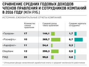 Индексация зарплат в роснефти 2020 год