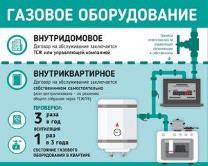 Основание диагностики газопровода в многоквартирном доме