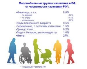 Маломобильные группы населения классификация