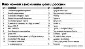 Официальные коллекторские агентства список