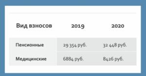 Размер есн в 2020 году
