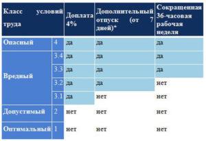 4 процента вредности к какому классу относятся