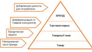 Таблица различия бренда и торговой марки