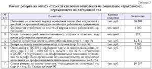 Инвентаризации резерва на предстоящую оплату отпусков работников бланк