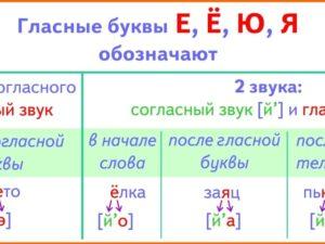 Двойные звуки в русском языке