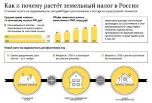 Земельный налог в нижегородской