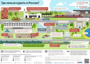 Где в россии запрещено курение
