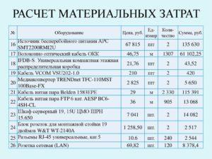 Материальные затраты формула