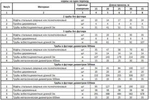 Нормы списания строительных материалов в бюджетных учреждениях