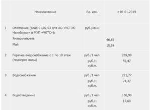 Стоимость куба воды в челябинске 2020 год