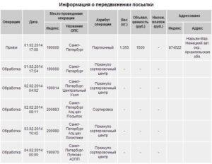 Как узнать через сколько посылка придет почта россии