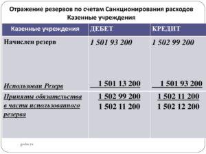Проводки по санкционированию в автономном учреждении в 2020 году