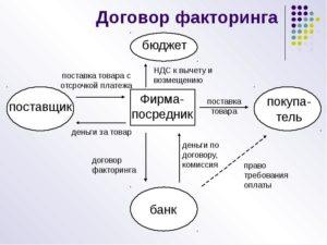 Договор факторинга образец