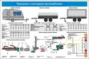 Классификация  общее устройство и технические характеристики прицепов категории с1