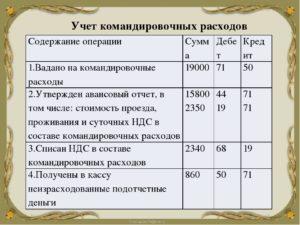Командировочные расходы бухгалтерские проводки