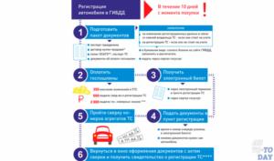 Как поставить на учет автомобиль юридическому лицу