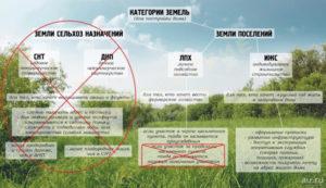 Отличие между земель пмж и ижс