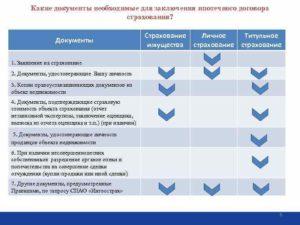 Полис ипотечного страхования какие документы нужны