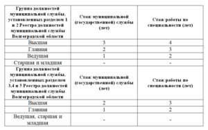 Перечень должностей отнесенных к муниципальной службе
