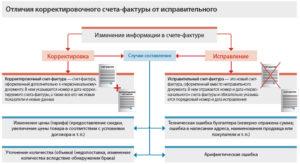Корректировочный и исправительный счет фактура отличие