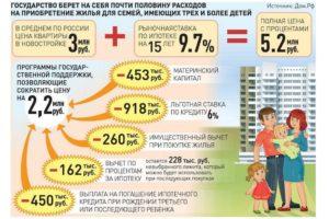 Ипотека компенсация государством