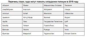 Перечень стран разрешенных для выезда сотрудникам внг в 2020 году