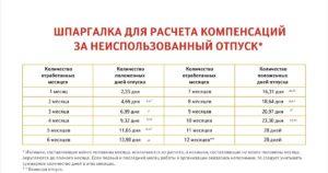 Расчет компенсации за неотгулянный отпуск работающим осужденным