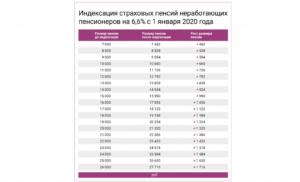 Минимальная пенсия в чебоксарах в 2020 году для неработающих пенсионеров