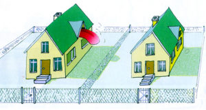 Если дом построен с нарушениями границ участка