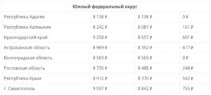 Минимальная пенсия по старости в ростовской области в 2020