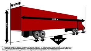 Ограничения по габаритам и высоте расположения груза