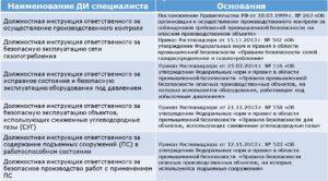 Должностная инструкция работника ответственного за соблюдение норм промышленной безопасности